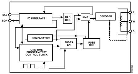 Analog Devices,Inc AD5172/5173 Datasheet for Touch Screen Controller