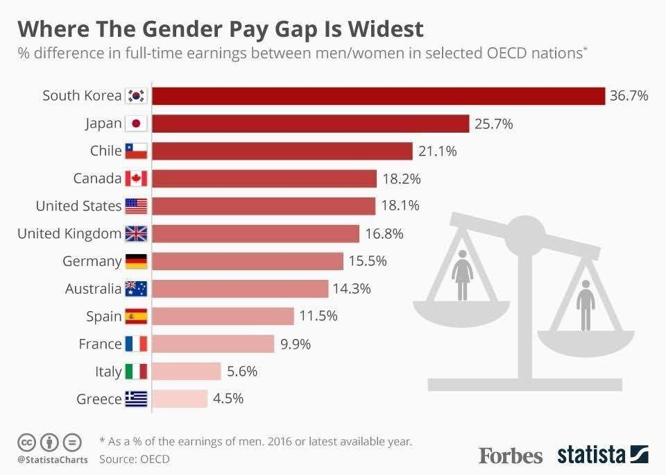 Where the pay gap between sexes is the biggest #infographic