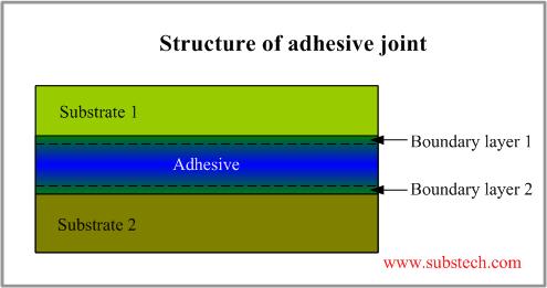 overpass: Adhesive joint ( sambungan adhesive )