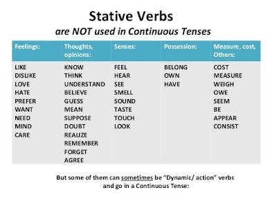 คำกริยาเป็น Part of speech หนึ่งที่สำคัญมาก เนื่องจากเป็นส่วนที่จะสื่อสารข้อมูลซึ่งแสดงใจความสำคัญของประโยค ความเข้าใจที่ถูกต้องและครอบคลุมเกี่ยวกับคำกริยาจึงจำเป็นสำหรับผู้เรียนภาษาอังกฤษ