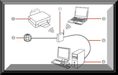 Epson XP 330 Wireless Setup