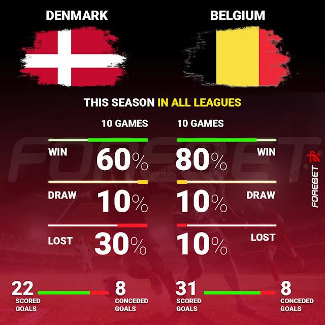 Belgium and Denmark stats