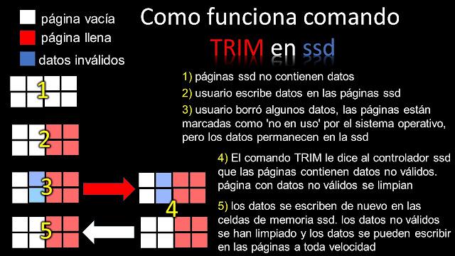 Trim es una función en windows la cual elimina información no válida y dejar espacios para guardar nueva información en disco de estado sólido