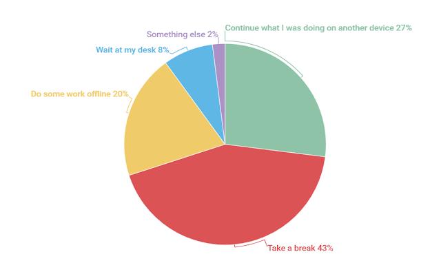 Ce fac angajații, de obicei, în timp ce așteaptă ca dispozitivele lor de birou să instaleze actualizări?