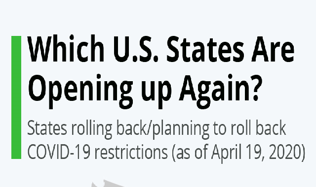 Which U.S. States Are Opening up Again? #infographic