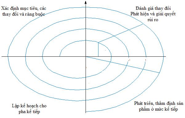 Quy trình phát triển phần mềm - mô hình xoắn ốc (The Boehm's spiral model)