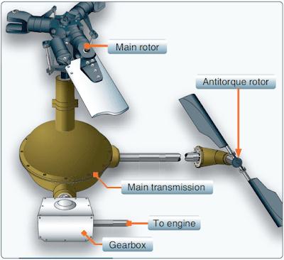 Helicopter Transmission System