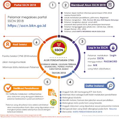 Simak dan Cermati Alur Pendaftaran CPNS 2018 www.guntara.com