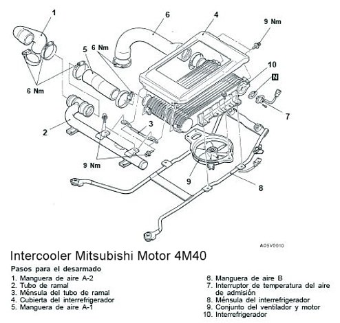 NivaSouto: INTERCOOLER MITSUBISHI 4M40