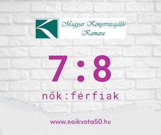 A Magyar Könyvvizsgálói Kamara vezetői között 7:8 a nők és férfiak aránya #KE44