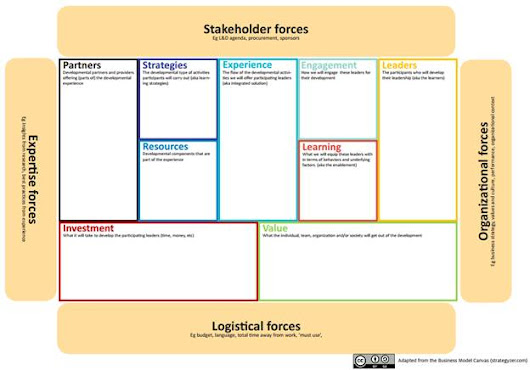 Leadership Development Canvas – an approach to discover and design learning development solutions