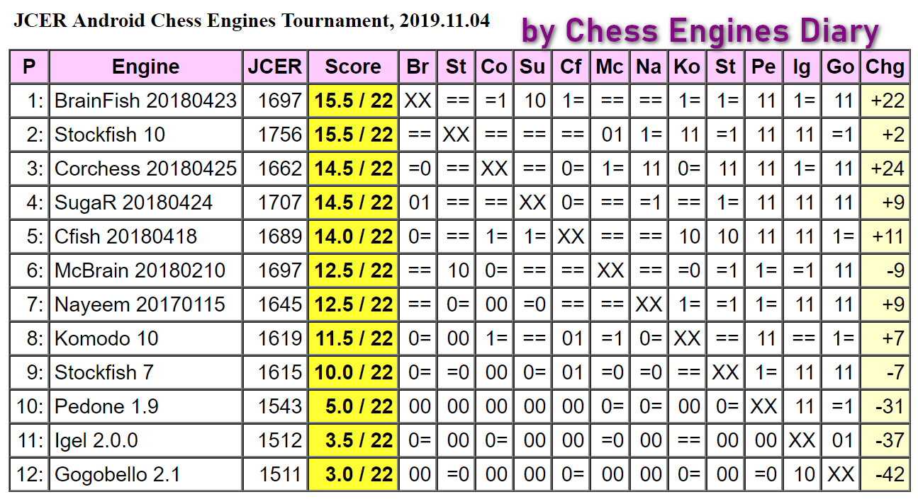 JCER chess engines for Android 04.11.2019.AndroidChessEngines%2BTourn.html