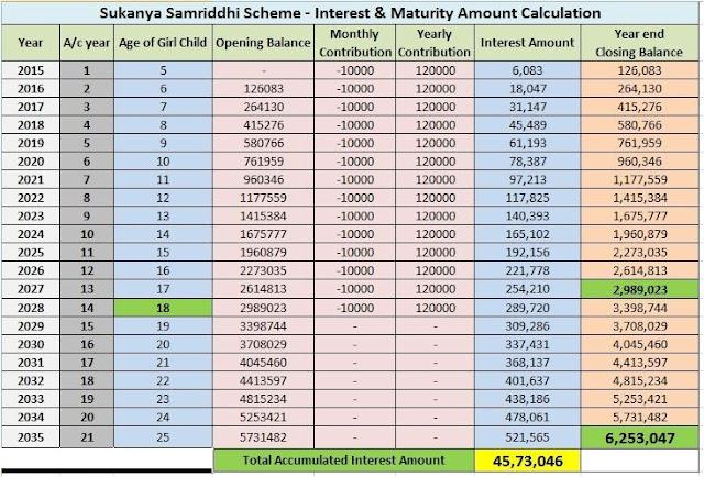 प्रधानमंत्री सुकन्या समृद्धि योजना के नियम 2019 पीडीएफ calculator