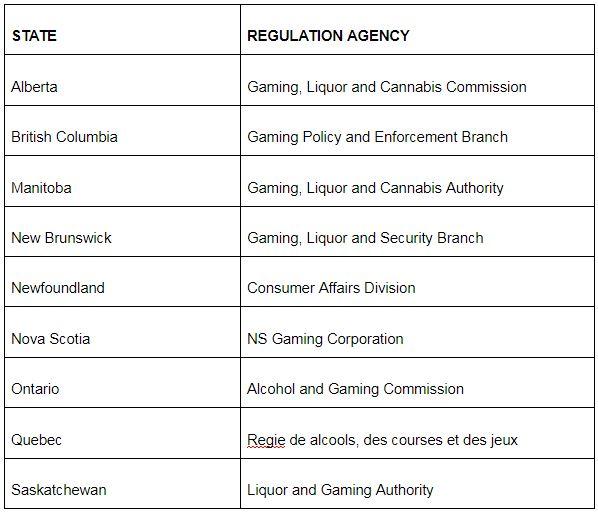 canada casino state regulatory agencies