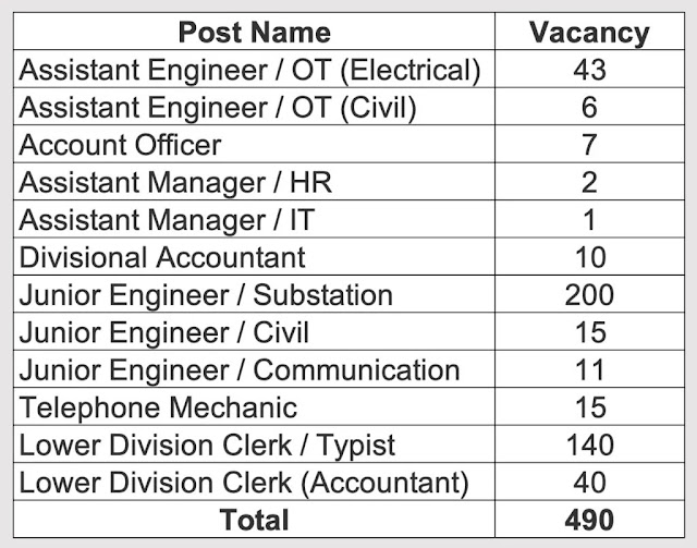 [PSTCL Jobs] Recruitment for 490 Engineers, Clerk & Other 2021