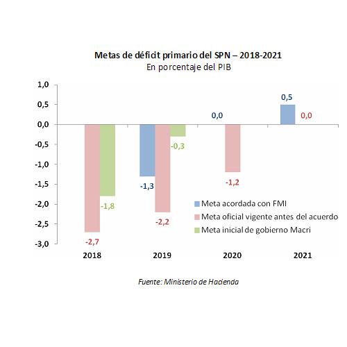 El costo del rescate : recortes de obra pública, transferencias a provincias, gasto salarial y subsidios en tarifas