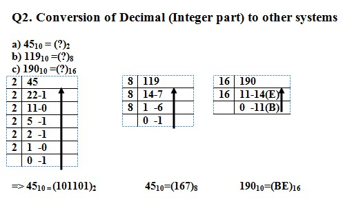 Converting Decimal Number system to binary, octal and hex decimal with examples and vice versa
