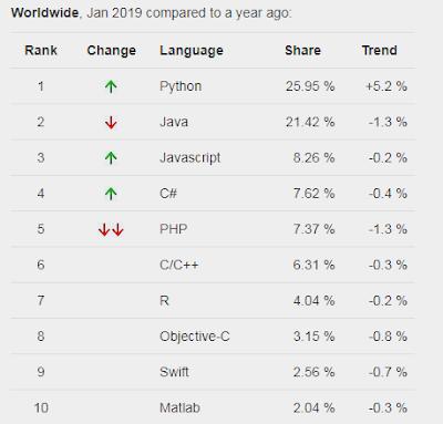 Peringkat Python berdasarkan PPLP