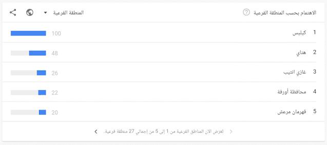 موقع لمعرفة أكثر الكلمات بحثا في جوجل و يوتيوب
