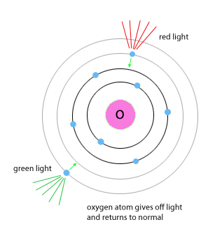 Photon matchmaking