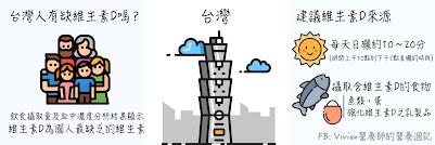 不論是血液濃度或是飲食攝取量,台灣人最缺的維生素就是維生素D