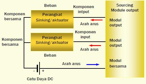 Gambar 11.8b: Modul Output DC (Current Sourcing)