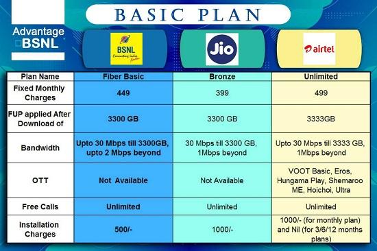 BSNL Fiber Basic plan Comparison Chart with Jio Fiber and Airtel Xtreme Plans