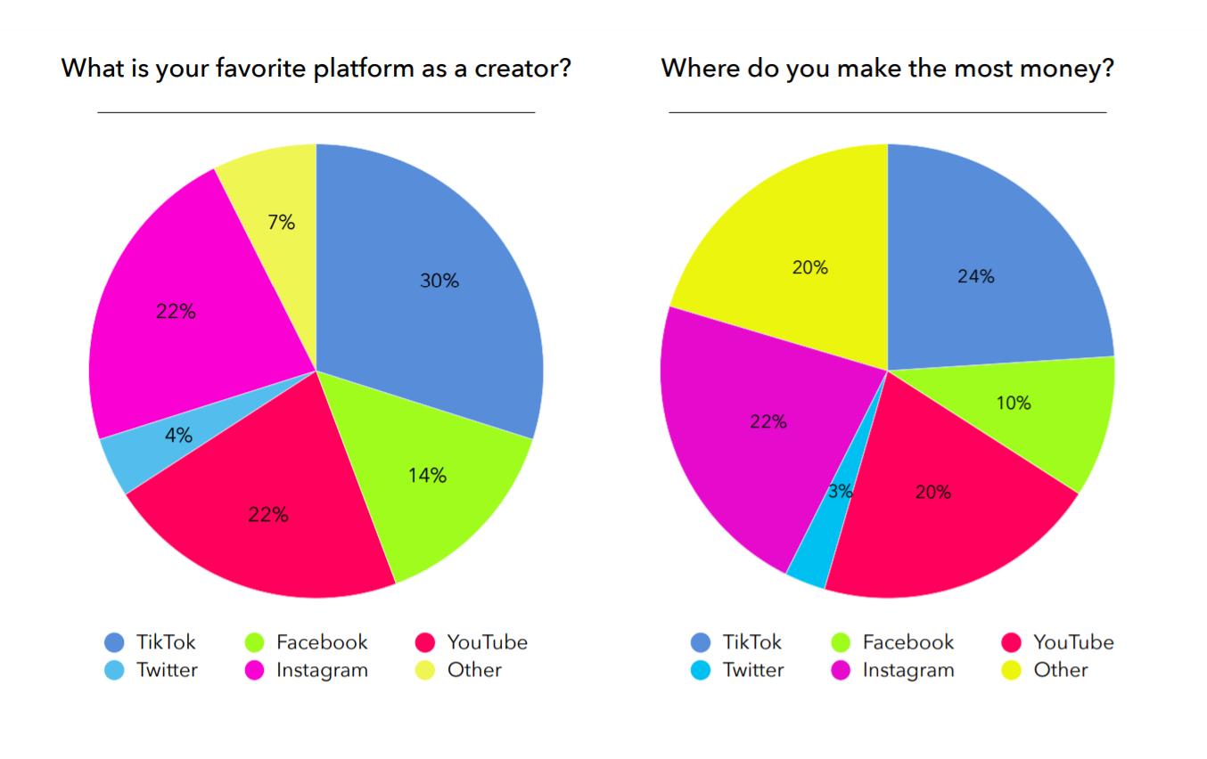 Creator Economy Report - Data