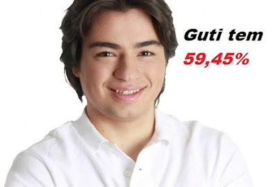 Pesquisa aponta, Guti tem 59,45%, contra 11,29% de Eli Corrêa
