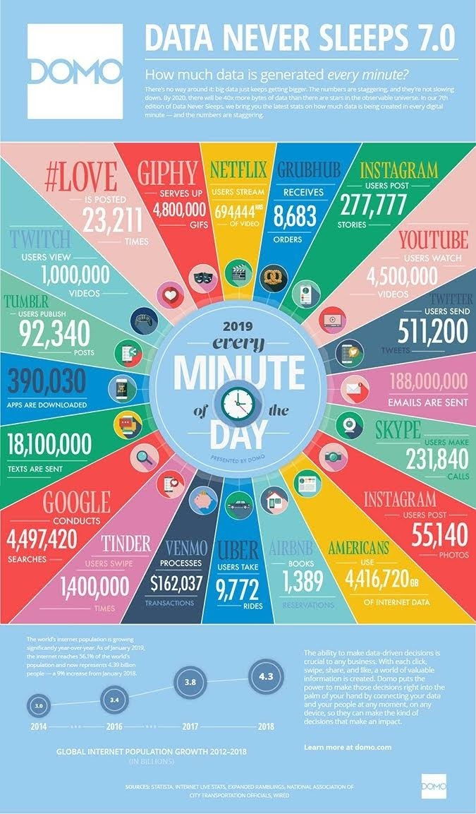 Data Never Sleeps 7.0 #infographic