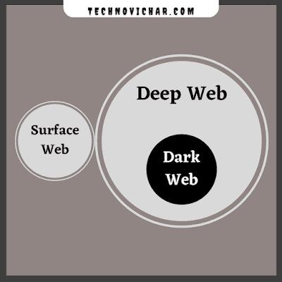 Dark_Web_Surface_Web_Deep_Web_in_hindi