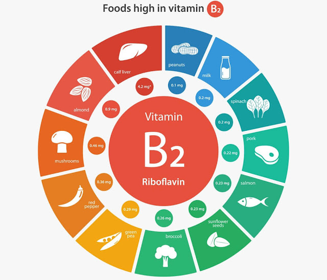 vitamin b2 in food