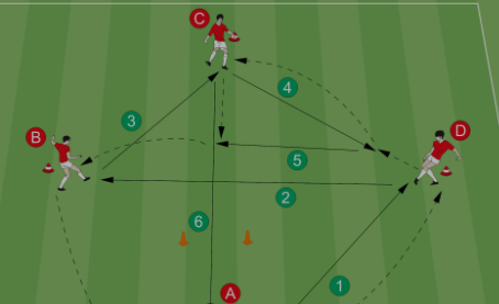 Soccer Practice - Training Players to Play Fast While Under Pressure