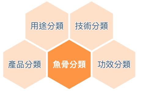 「魚骨分類」種類:技術、功效、用途、產品
