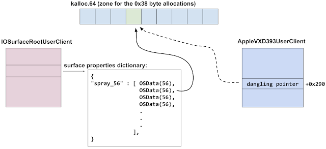 "This diagram shows the memory pointed to by the dangling pointer at offset +0x290 in the AppleVXD939UserClient now points to a sprayed OSData backing buffer. That OSData object hangs off of an IOSurfaceRootUserClient object as a surface property, reachable with the key ""spray_56""."