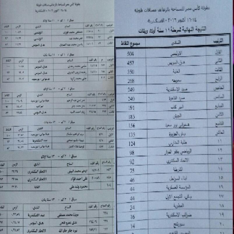 نتيجة منافسات اليوم الاول لبطولة كأس مصر للسباحة بالزعانف مسافات طويله