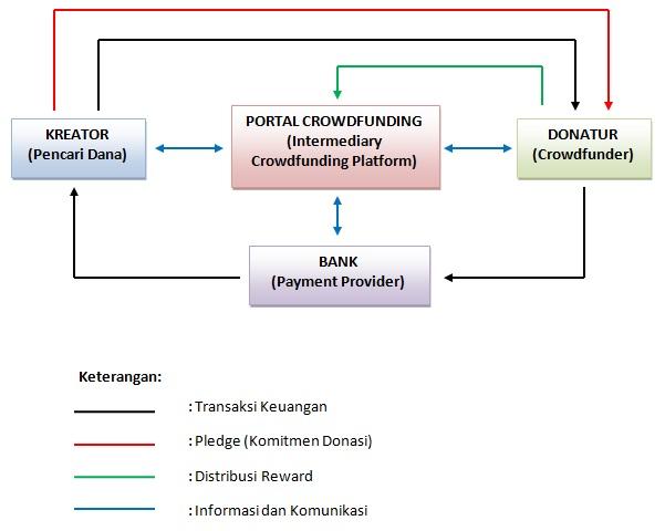 Prinsip kerja Crowdfunding