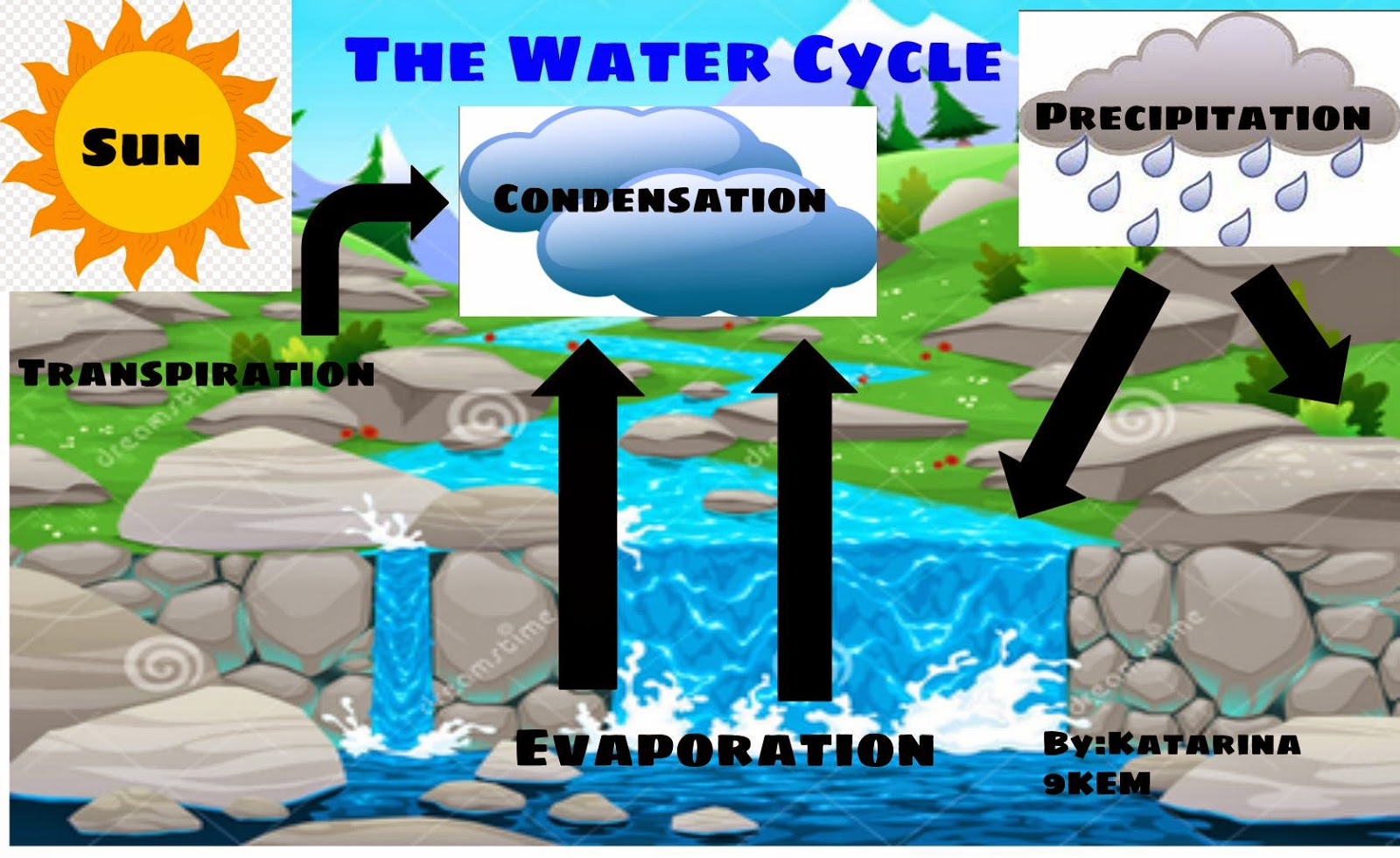 Mrs Smallwood S Science Classes The Water Cycle Posters