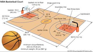 Ukuran dan penjelasan lapangan bola basket zonapelatih.net