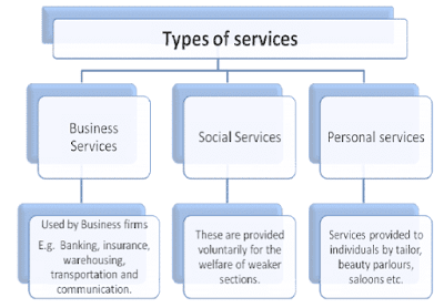 The Types of Services