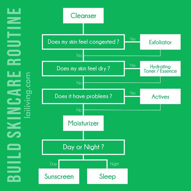 skincare routine chart