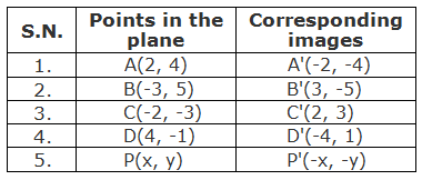 Table of points and their corresponding images under under the rotation through 180° about origin.