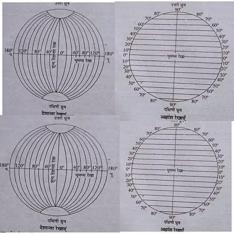 Prtvi ki Gatiya -  पृथ्वी की गतियाँ