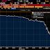 Histórica caída del petróleo WTI por debajo de $ 1 el barril