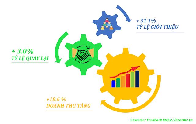Tại sao trải nghiệm khách hàng lại có tầm ảnh hưởng to lớn đến doanh thu?