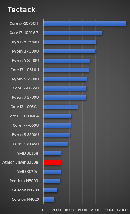 Athlon Silver 3050e performance