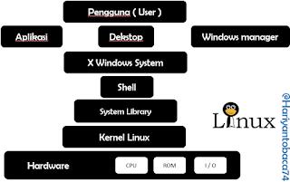 Contoh Arsitektur Sistem Operasi Linux Pada Komputer