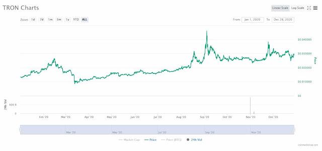 Prévision du prix du Tron (TRX)