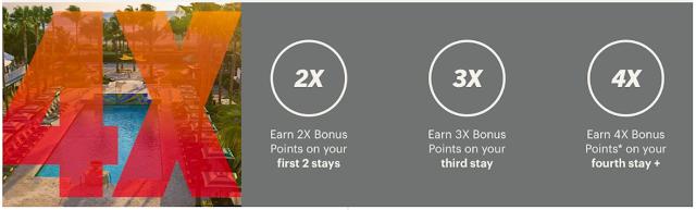 IHG洲際四倍積分活動再啟,最高可賺取400,000獎勵積分 (09/08前有效)
