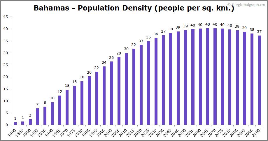 Bahamas  Population Density (people per sq. km.)